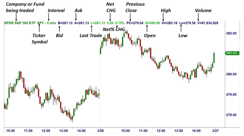How To Read Trading Charts Ota