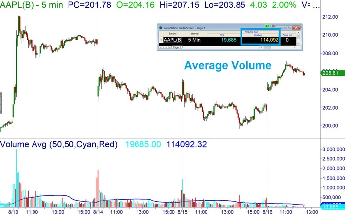 stock chart showing the average volume for AAPL on a 5 minute time frame
