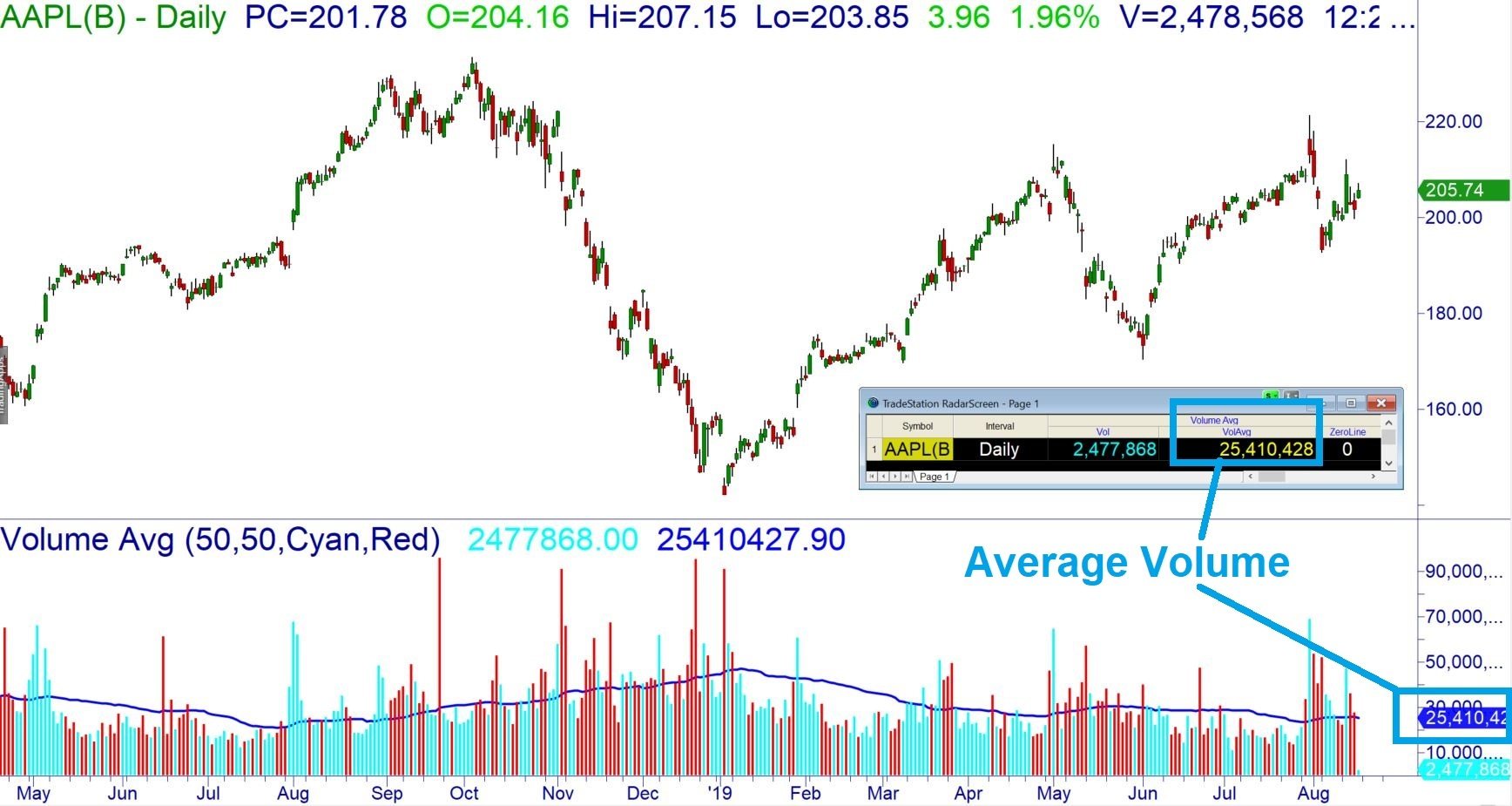 stock chart showing the average daily volume for AAPL