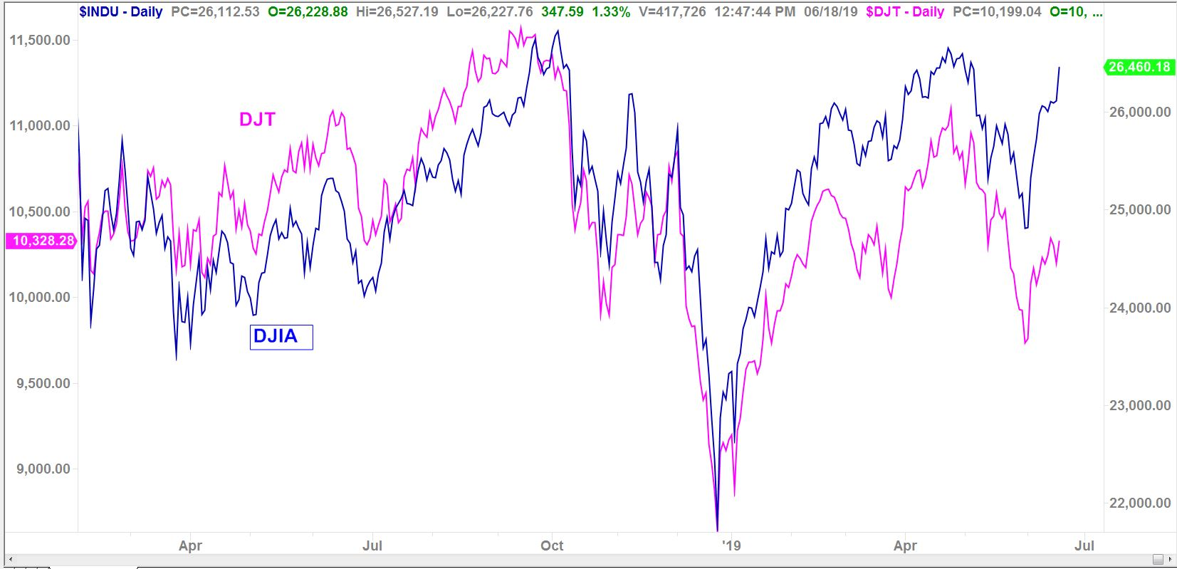 Chart of the Dow showing the positive correlation between the DJIA and DJT stocks.