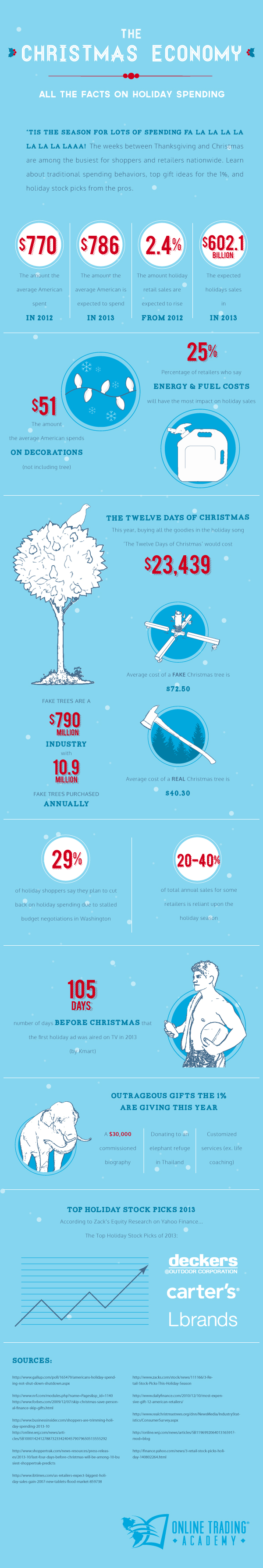 2013 Holiday Spending